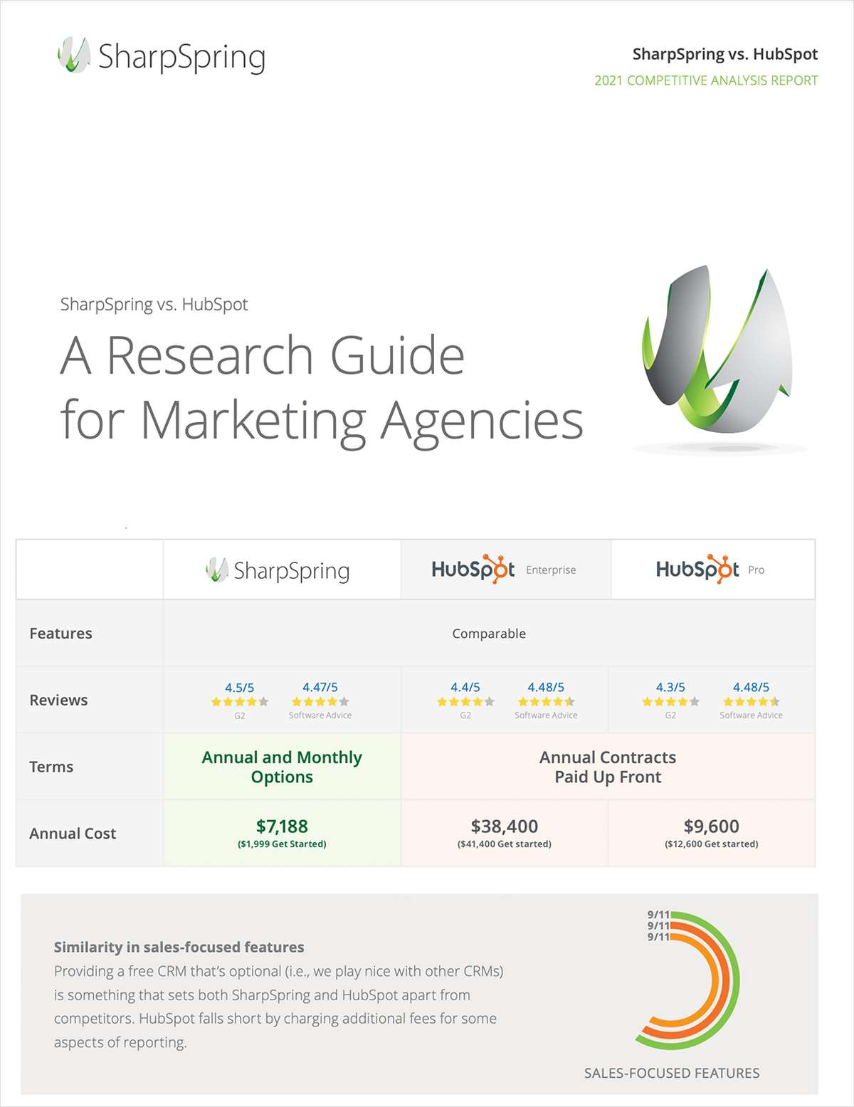 Compare SharpSpring and HubSpot - A Research Guide for Agencies
