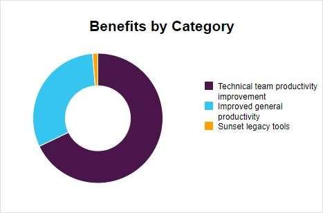 Total Economic Impact of Slack for Technical Teams - ROI Estimator