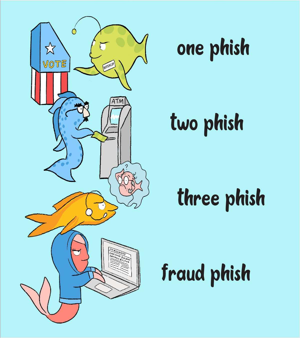 One Phish, Two Phish, Three Phish, Fraud Phish