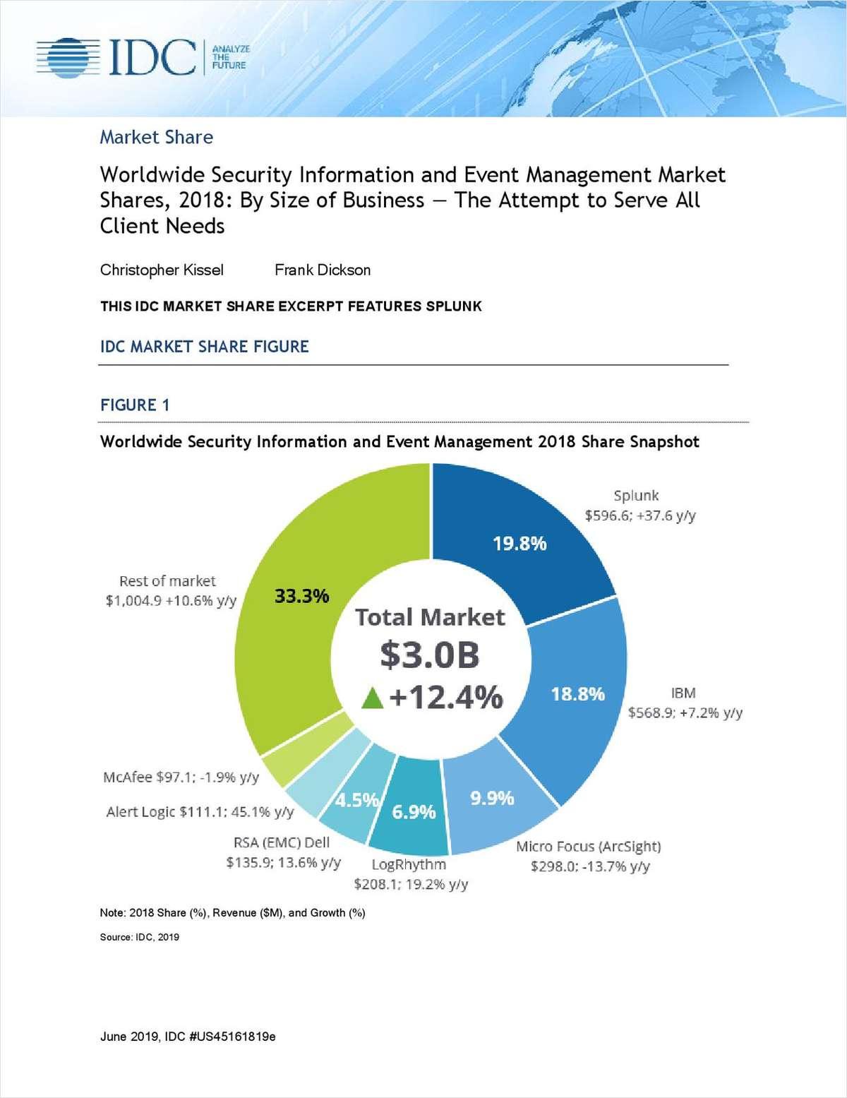 Splunk Ranked No. 1 in IDC Worldwide SIEM Market Share 2018