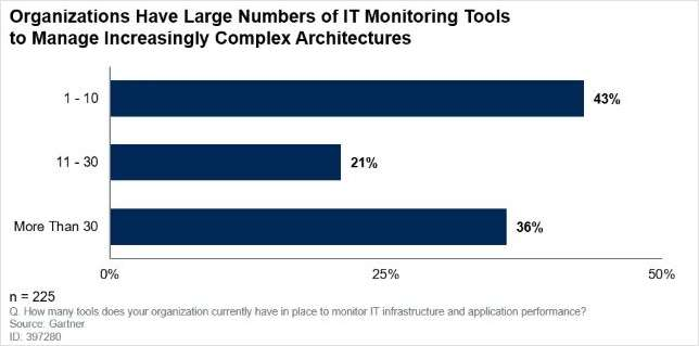 How to Optimize Your Investments in IT Monitoring Tools