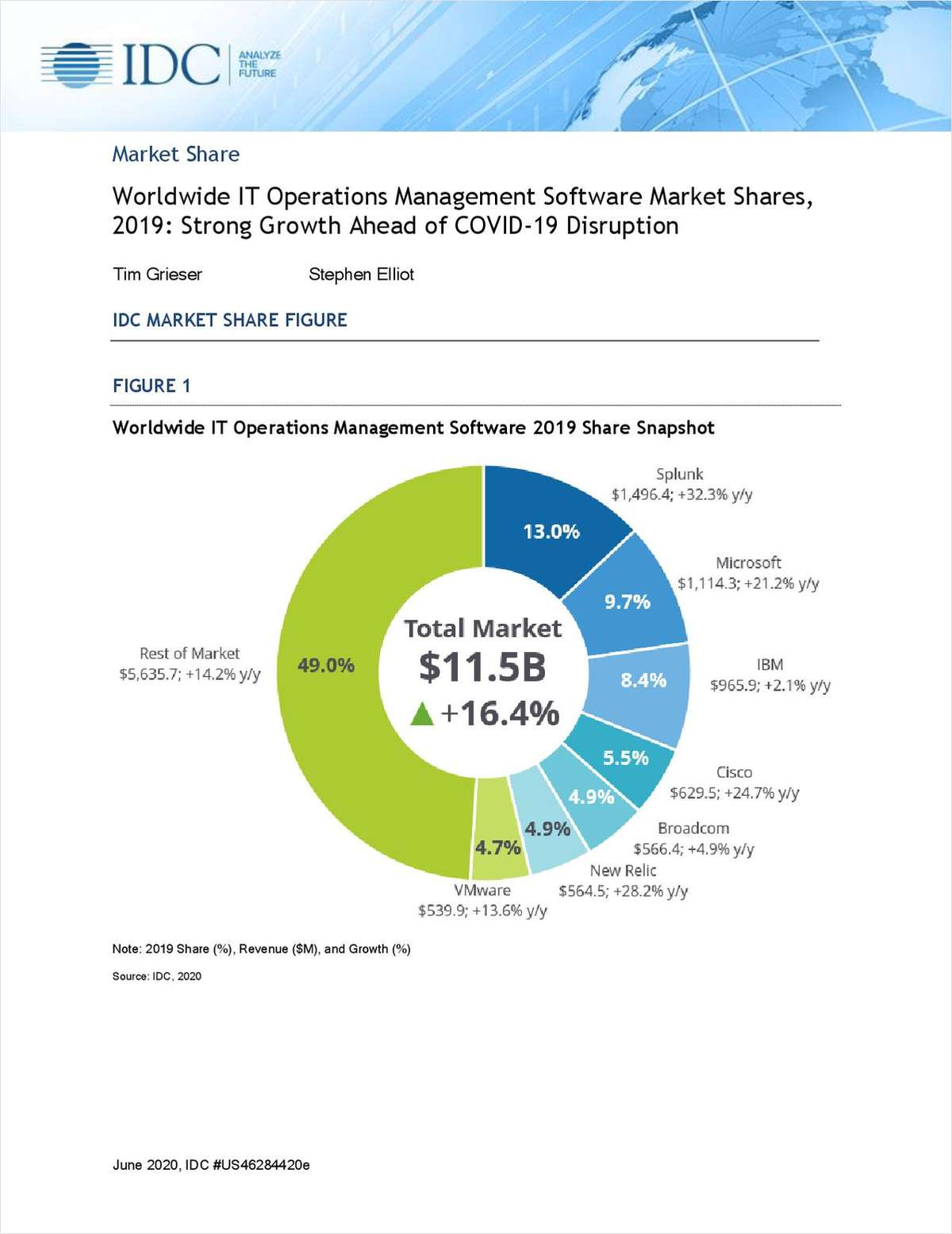 IDC Report: Worldwide IT Operations Management Software Market Shares, 2019