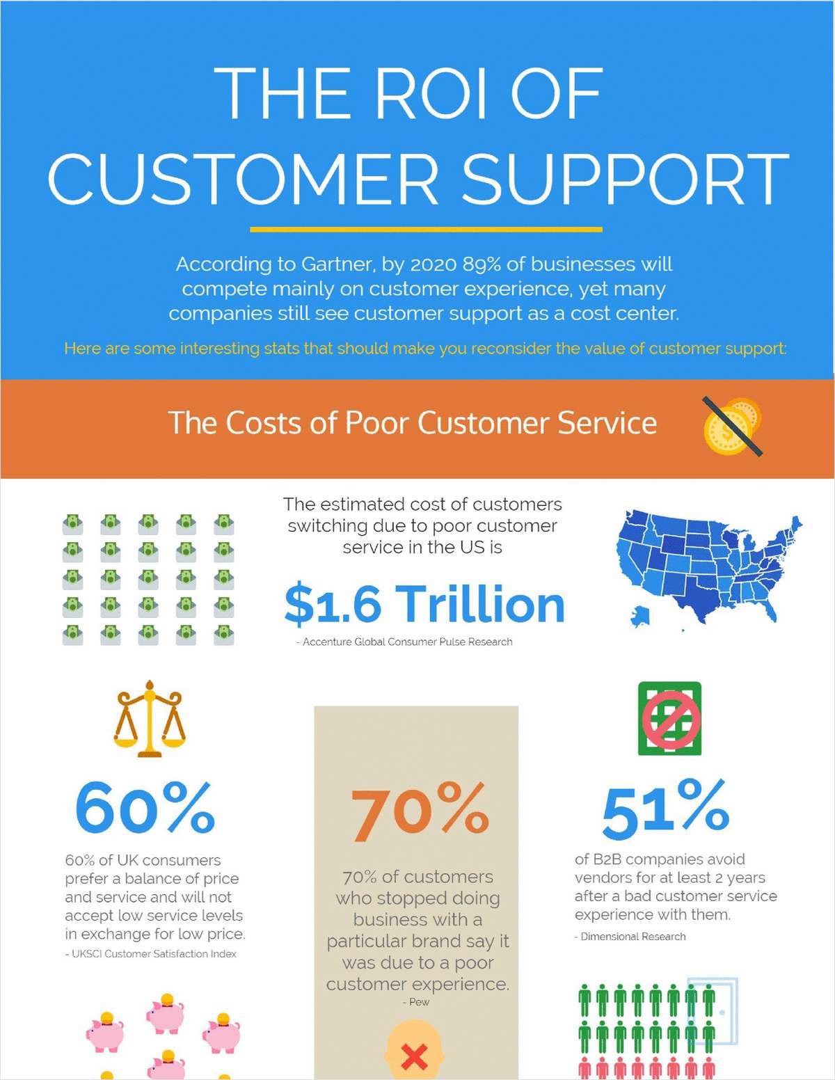 The ROI of Customer Support