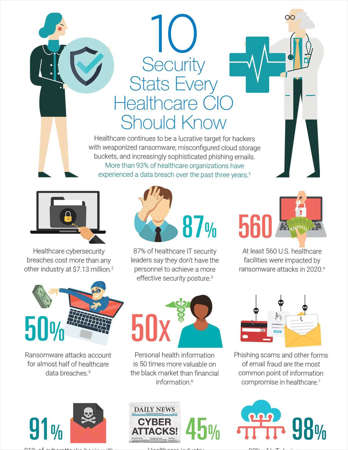 10 Security Stats Every Healthcare CIO Should Know