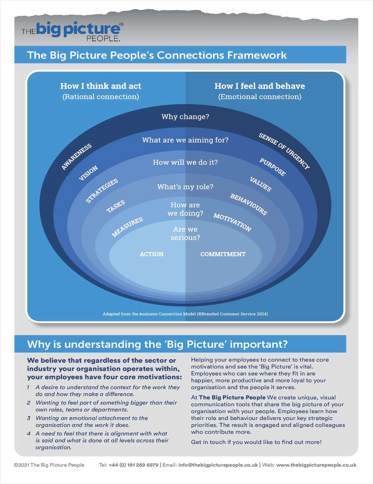 The Big Picture People's Connections Framework