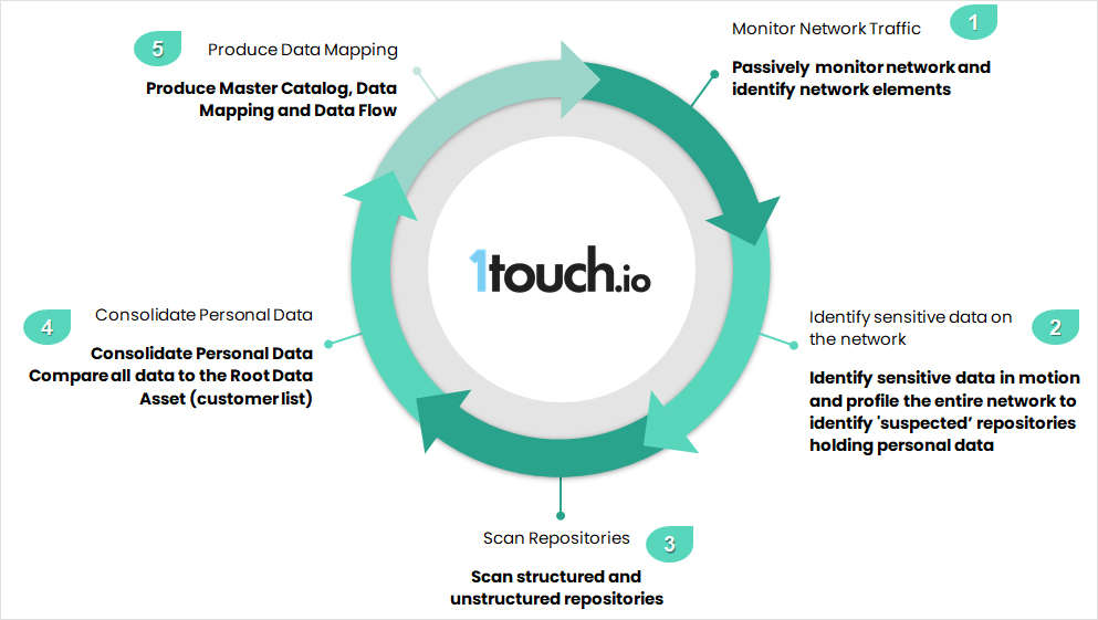 1touch.io Inventa for Sustainable Data Discovery - 3-Minute Demo