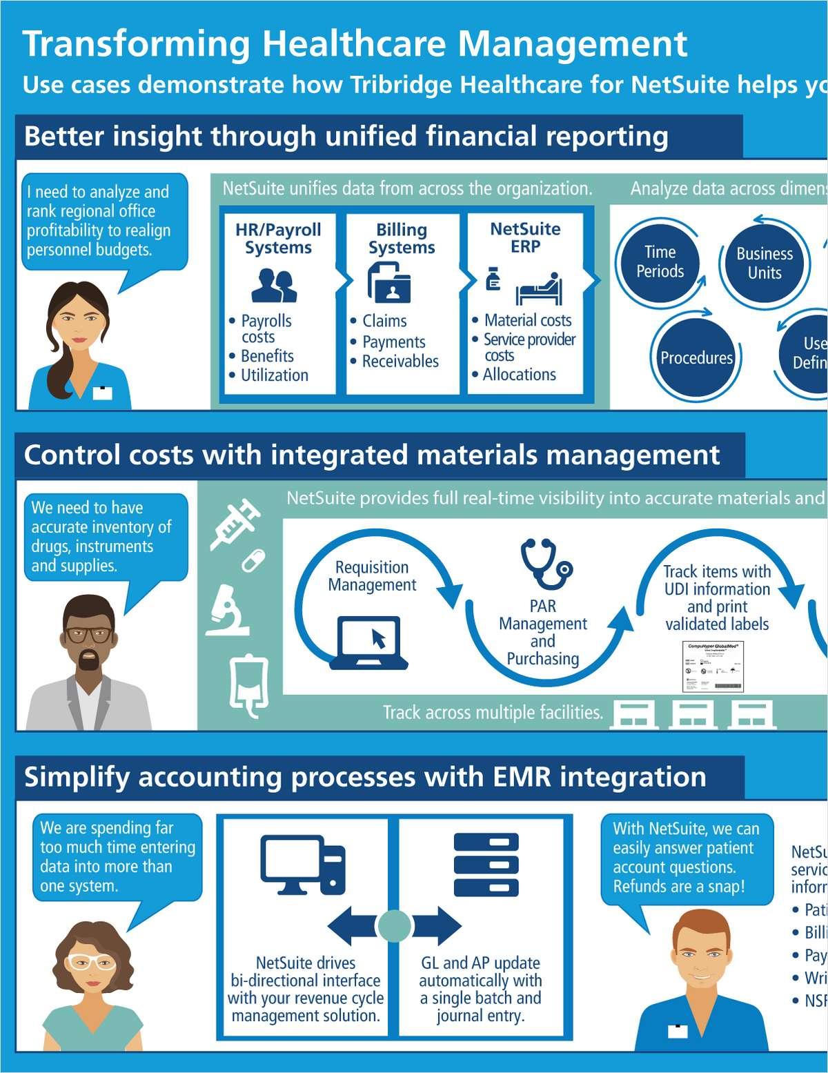 Transforming Healthcare Management