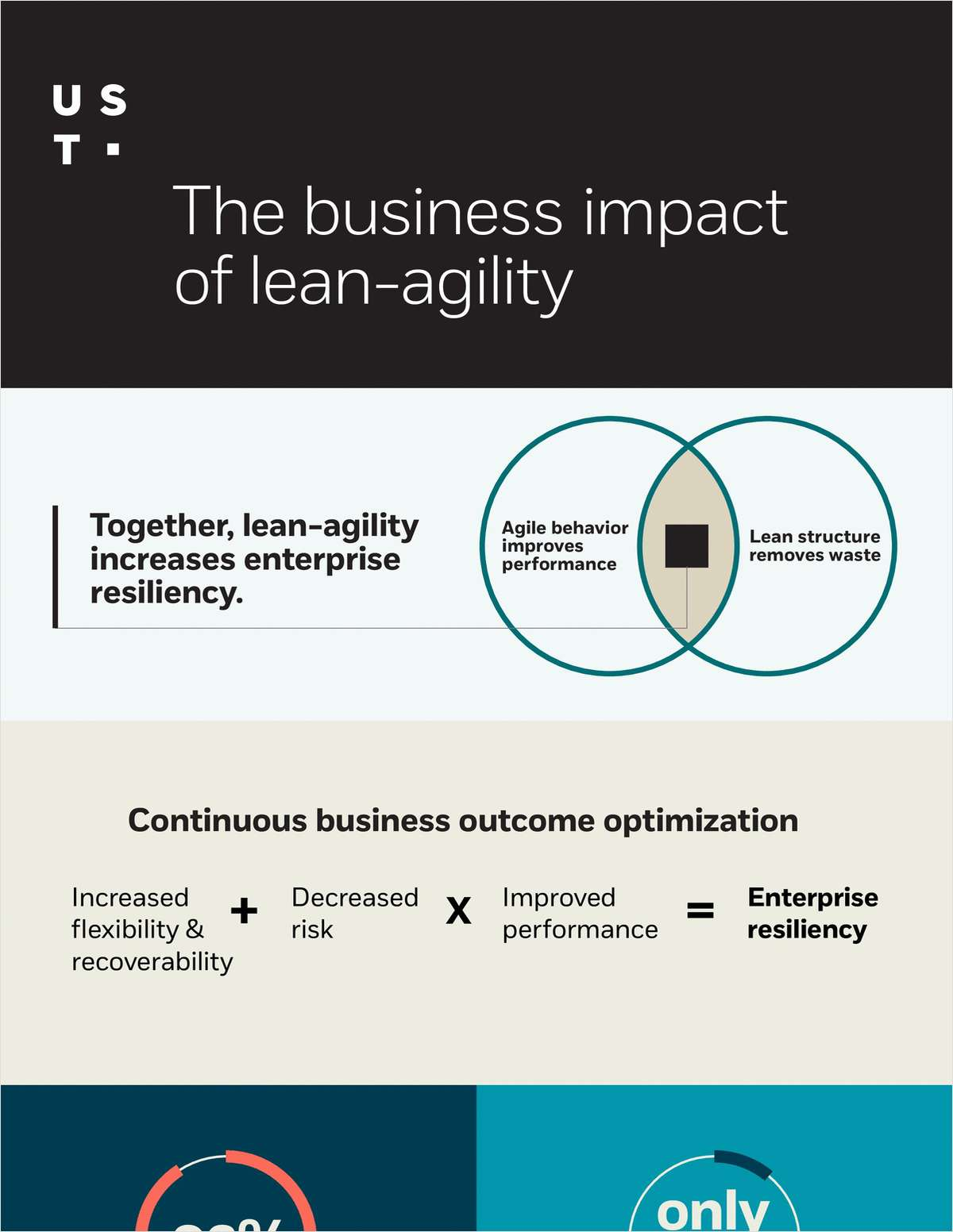 Infographic - The business impact of lean-agility