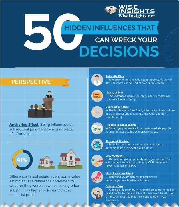 50 Hidden Influences That Can Wreck Your Decisions