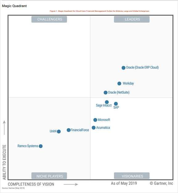 2019 Gartner Magic Quadrant for Cloud Core Financial Management Suites for Midsize, Large and Global Enterprises