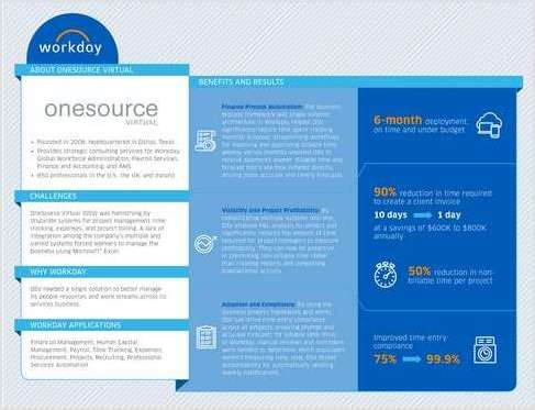 OneSource Virtual Gains Key Insights with Workday