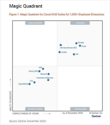 2020 Gartner Magic Quadrant for Cloud HCM Suites for 1,000+ Employee Enterprises (en inglés)